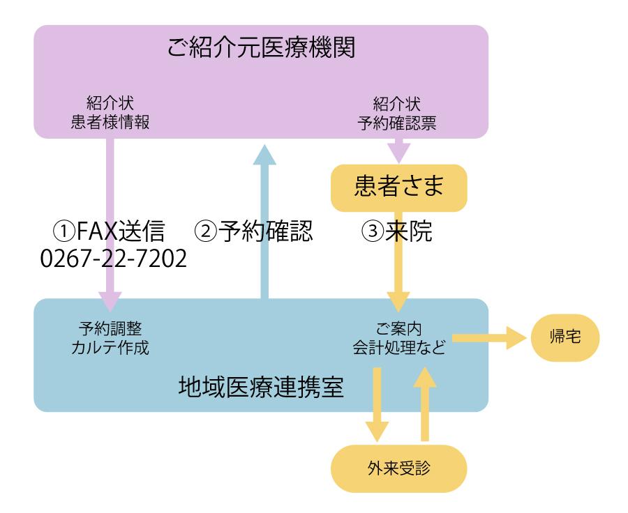 地域医療連携フロー図